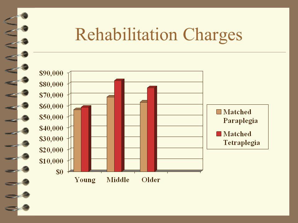 Rehabilitation Charges