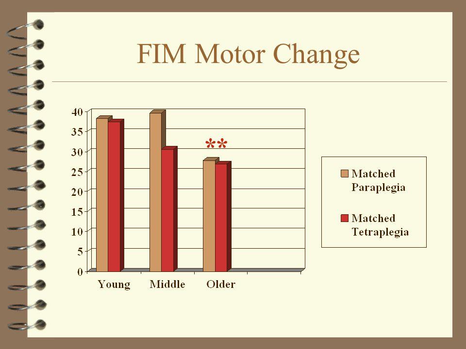 FIM Motor Change **