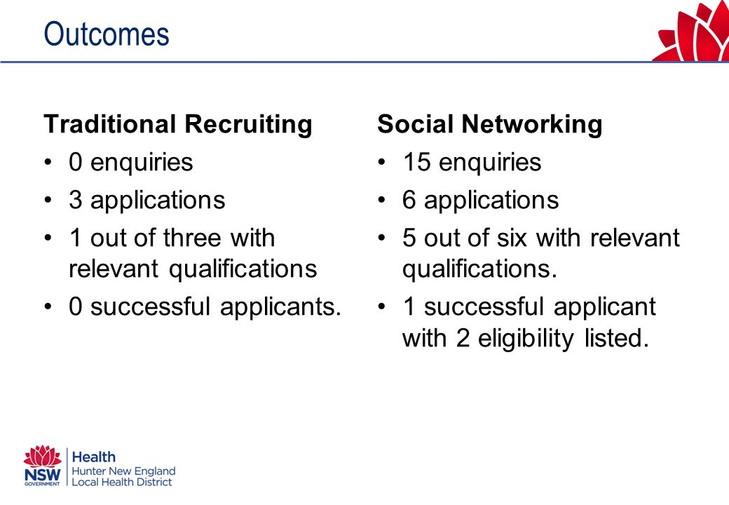 Outcomes Traditional Recruiting 0 enquiries 3 applications 1 out of three with relevant qualifications 0 successful applicants.