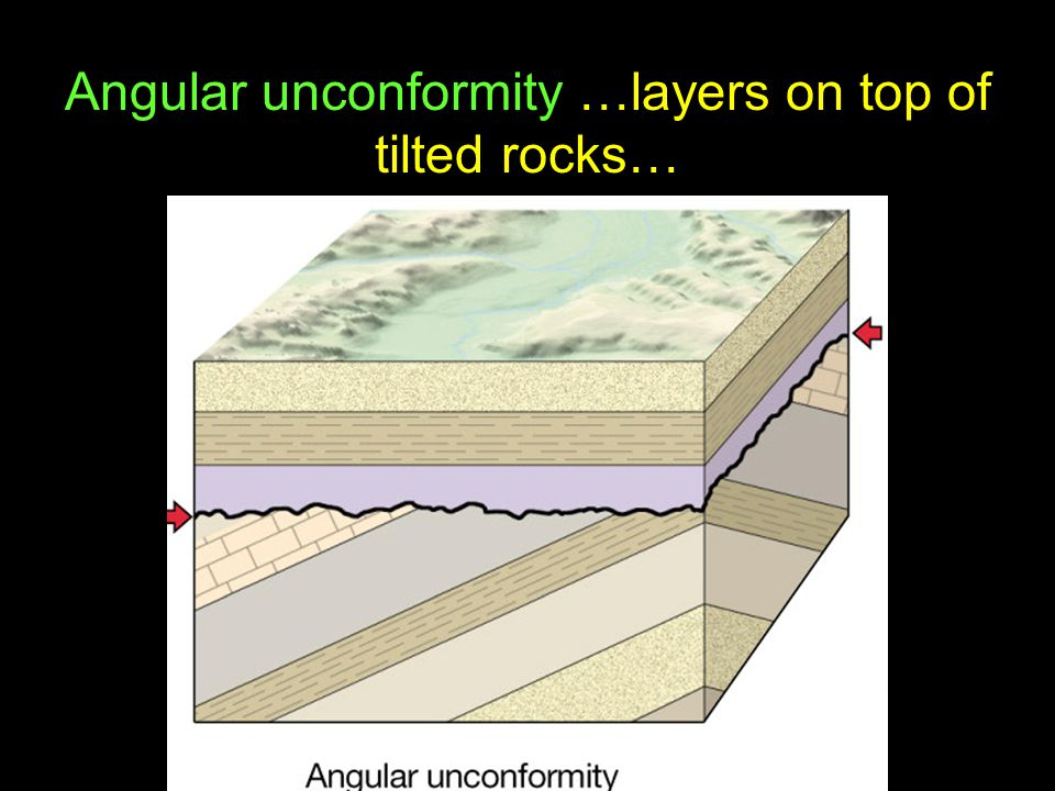 37 Angular unconformity …layers on top of tilted rocks…
