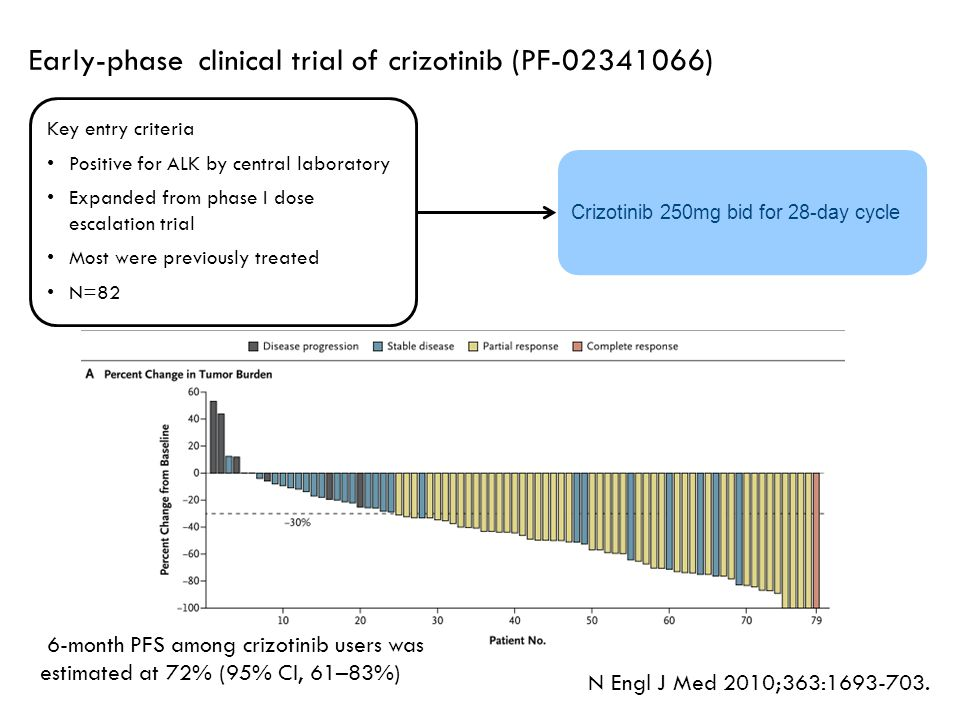 Early-phase clinical trial of crizotinib (PF-02341066) N Engl J Med 2010;363:1693-703. Key entry criteria Positive for ALK by central laboratory Expan