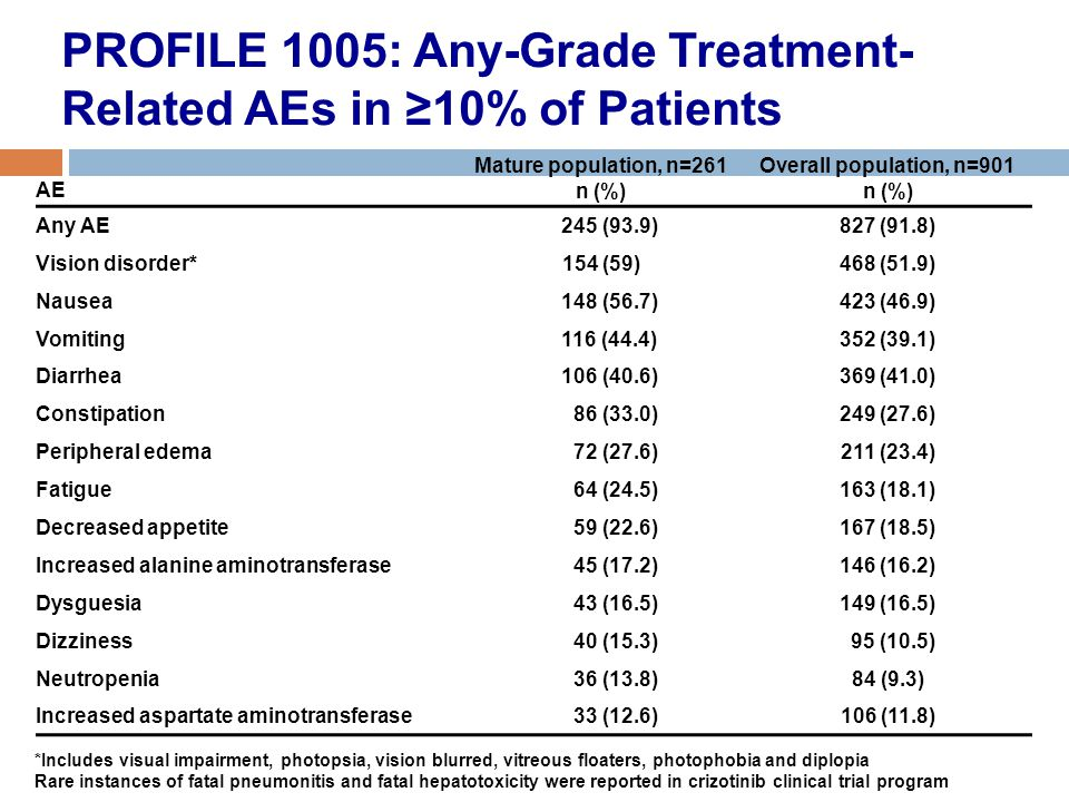 PROFILE 1005: Any-Grade Treatment- Related AEs in ≥10% of Patients AE Mature population, n=261 n (%) Overall population, n=901 n (%) Any AE 245 (93.9)