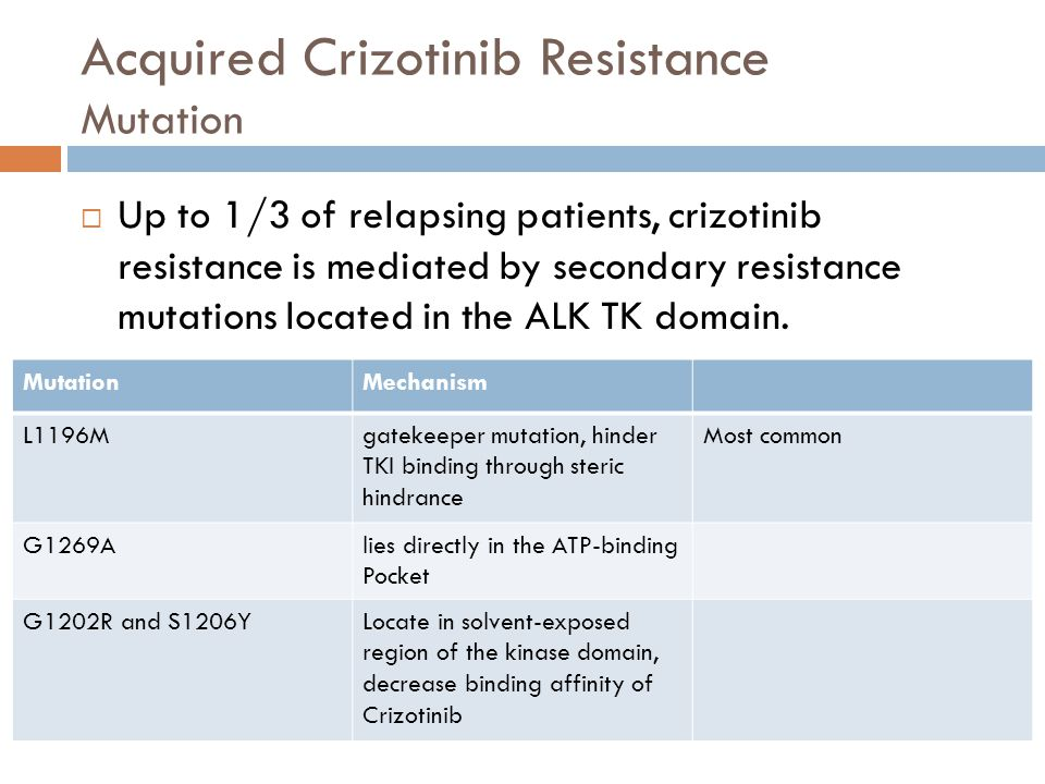 Acquired Crizotinib Resistance Mutation  Up to 1/3 of relapsing patients, crizotinib resistance is mediated by secondary resistance mutations located