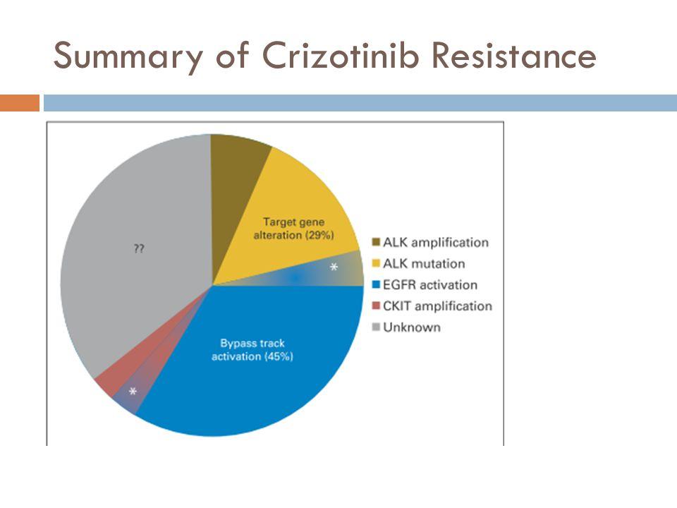 Summary of Crizotinib Resistance