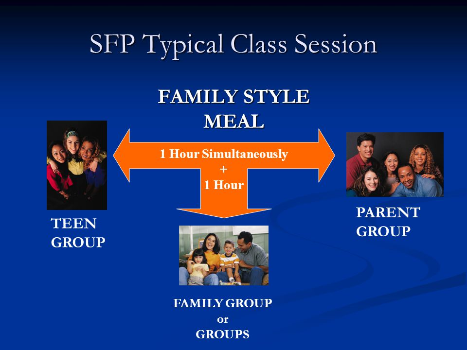 SFP Typical Class Session FAMILY STYLE MEAL 1 Hour Simultaneously + 1 Hour TEEN GROUP PARENT GROUP FAMILY GROUP or GROUPS
