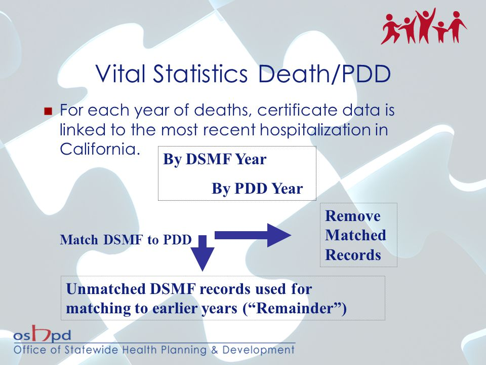Vital Statistics Death/PDD For each year of deaths, certificate data is linked to the most recent hospitalization in California.