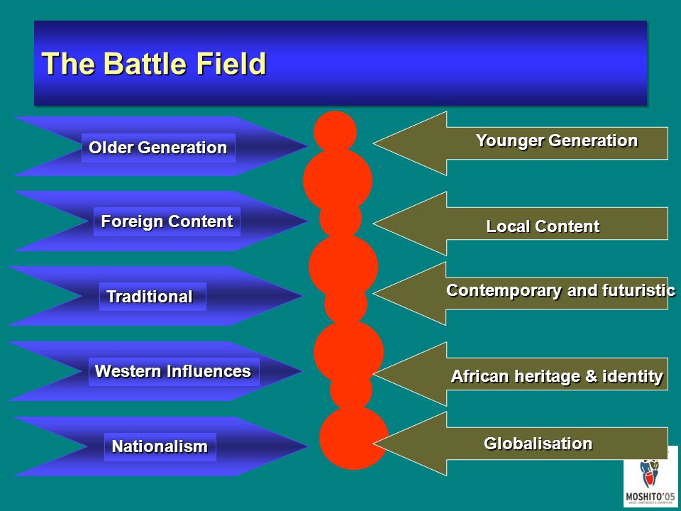 The Battle Field Older Generation Nationalism Western Influences Traditional Foreign Content Younger Generation Local Content Contemporary and futuristic Regionalism & Globalisation African heritage & identity Globalisation