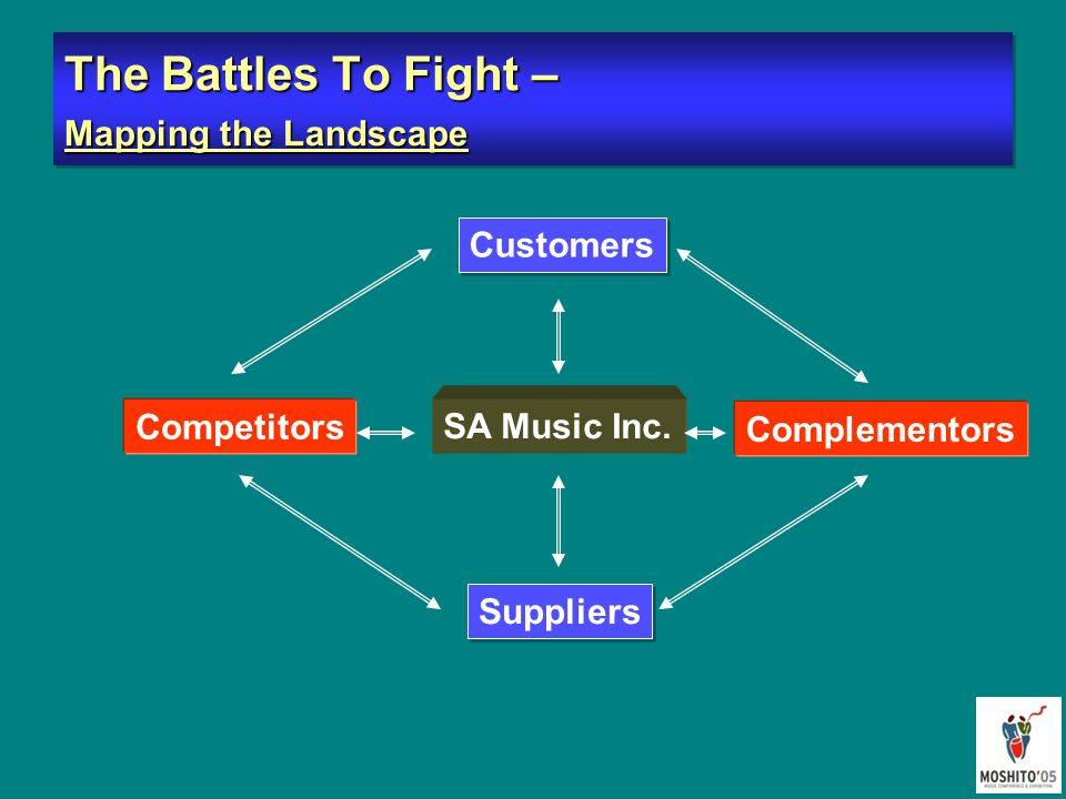 The Battles To Fight – Mapping the Landscape Competitors Customers Complementors Suppliers SA Music Inc.
