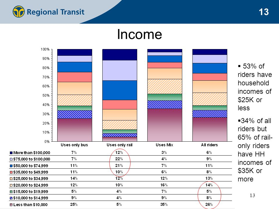 13 Income  53% of riders have household incomes of $25K or less  34% of all riders but 65% of rail- only riders have HH incomes of $35K or more