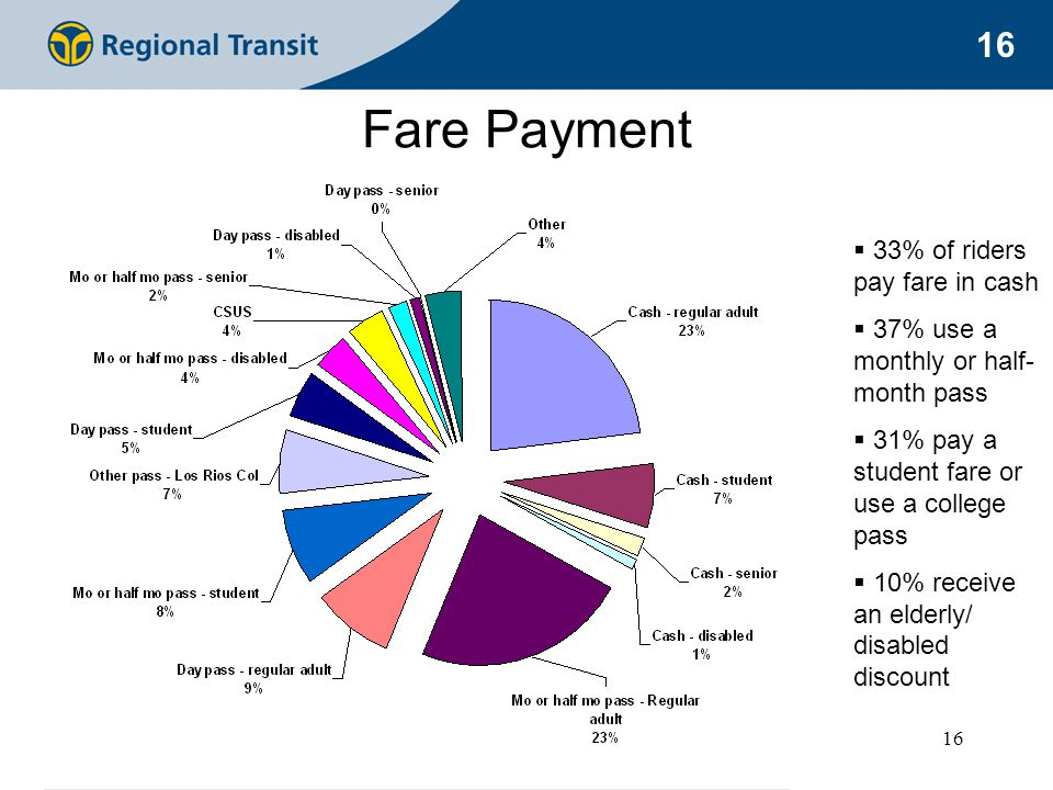16 Fare Payment  33% of riders pay fare in cash  37% use a monthly or half- month pass  31% pay a student fare or use a college pass  10% receive an elderly/ disabled discount