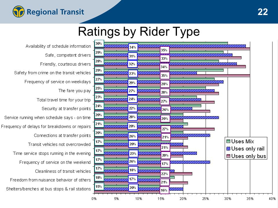 22 Ratings by Rider Type