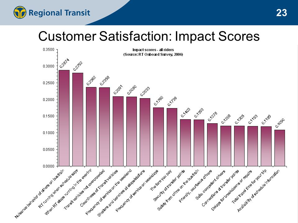 23 Customer Satisfaction: Impact Scores