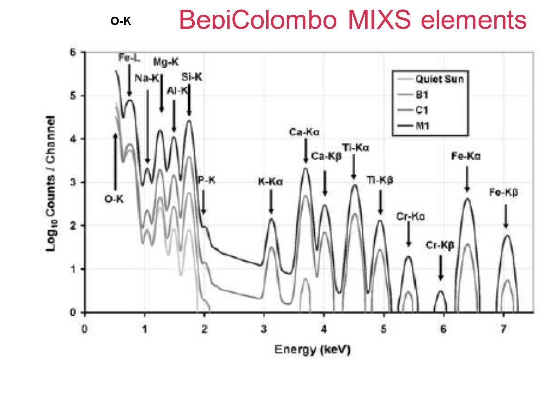 BepiColombo MIXS elements