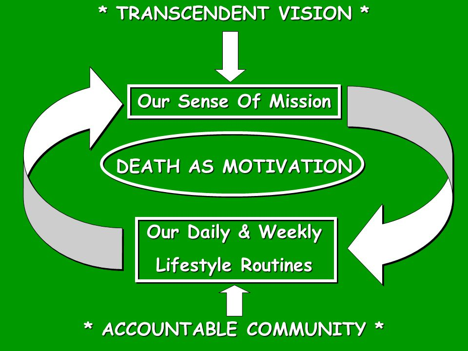 * TRANSCENDENT VISION * Our Sense Of Mission DEATH AS MOTIVATION Our Daily & Weekly Lifestyle Routines * ACCOUNTABLE COMMUNITY *