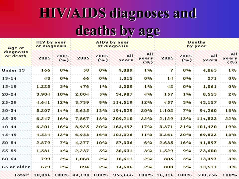 HIV/AIDS diagnoses and deathsby age HIV/AIDS diagnoses and deaths by age