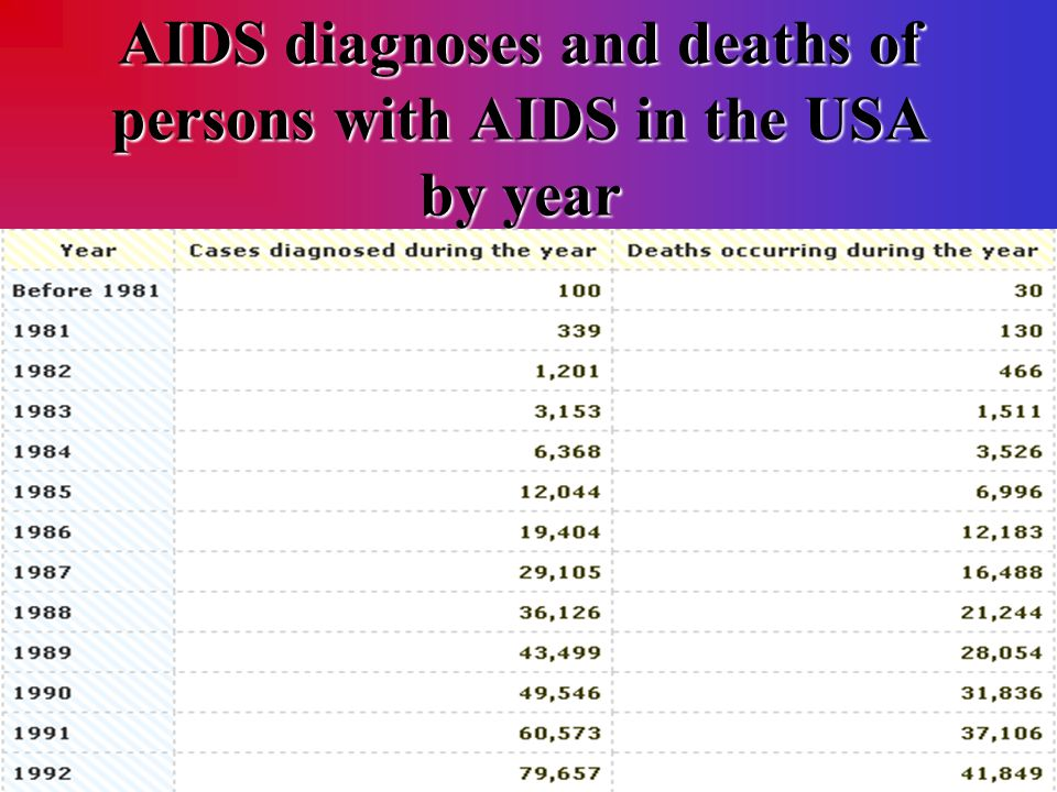 AIDS diagnoses and deaths of persons with AIDS in the USA by year