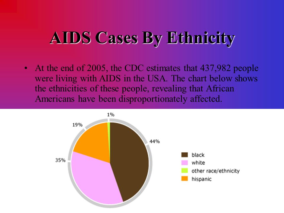 AIDS Cases By Ethnicity At the end of 2005, the CDC estimates that 437,982 people were living with AIDS in the USA. The chart below shows the ethnicit