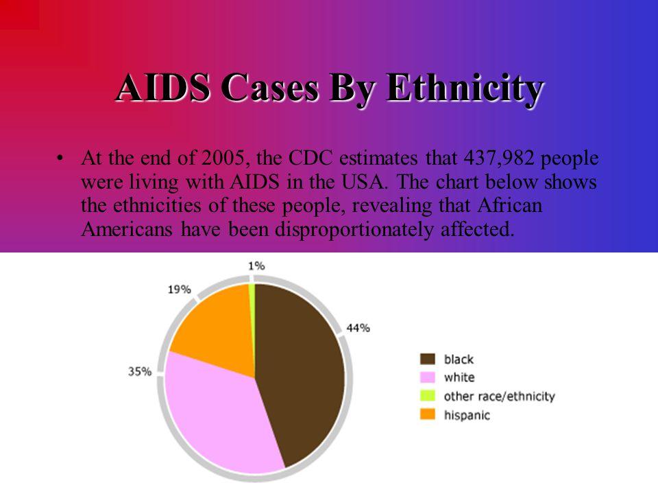 AIDS Cases