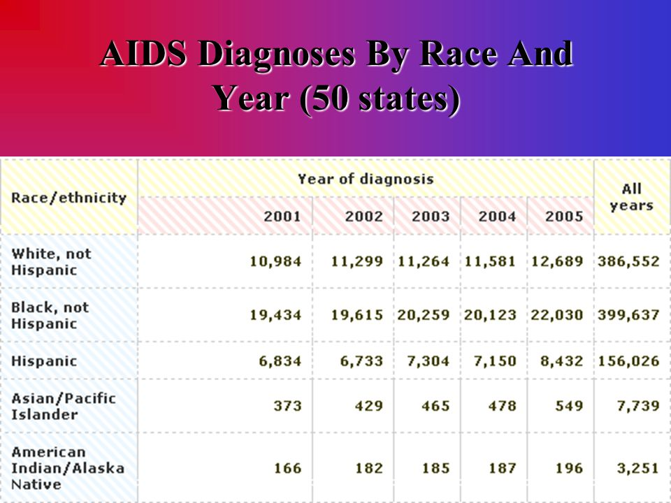 AIDS Cases By Exposure Category The charts below show how adults and adolescents living with AIDS most likely became infected with HIV.