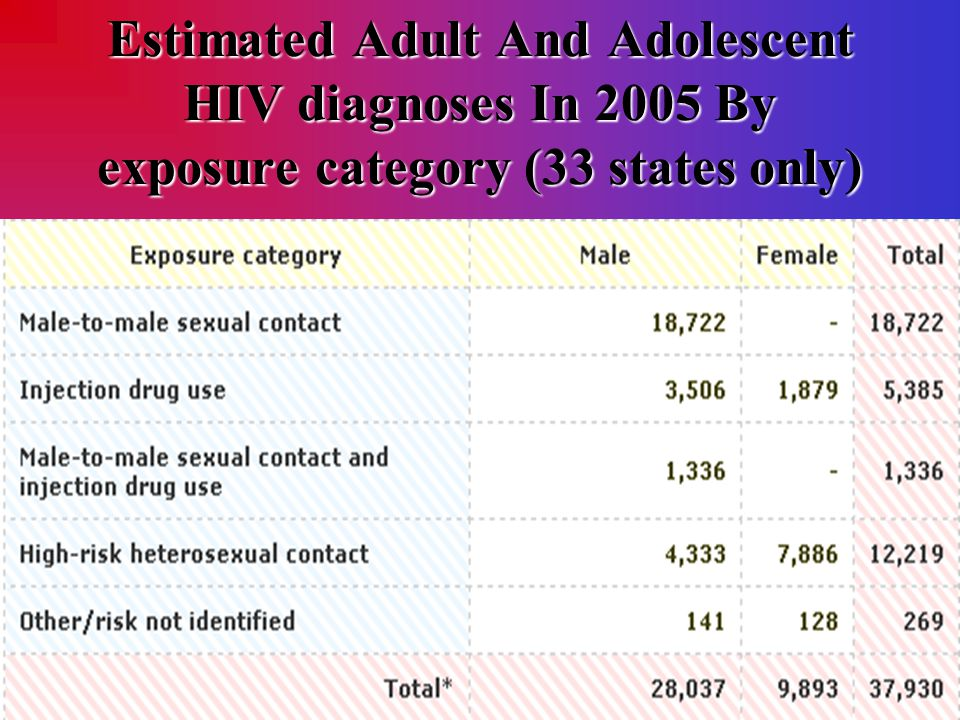 Estimated Adult And Adolescent HIV diagnoses In 2005 By exposure category (33 states only)