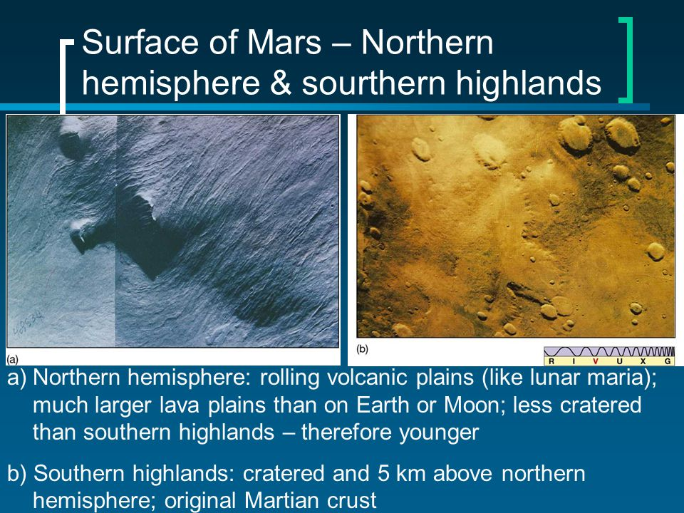 Surface of Mars – Northern hemisphere & sourthern highlands a)Northern hemisphere: rolling volcanic plains (like lunar maria); much larger lava plains than on Earth or Moon; less cratered than southern highlands – therefore younger b) Southern highlands: cratered and 5 km above northern hemisphere; original Martian crust