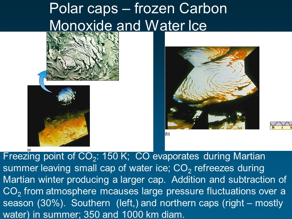 Polar caps – frozen Carbon Monoxide and Water Ice Freezing point of CO 2 : 150 K; CO evaporates during Martian summer leaving small cap of water ice; CO 2 refreezes during Martian winter producing a larger cap.