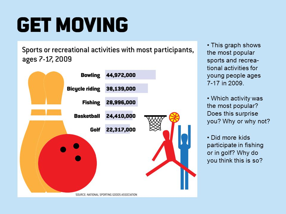 This graph shows the most popular sports and recrea- tional activities for young people ages 7-17 in 2009. Which activity was the most popular? Does t