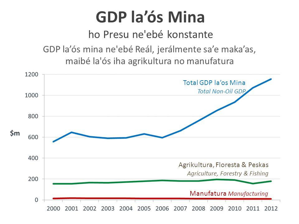 Components of Household per capita Consumption Lina Pobreza $0.88 Komponente Konsumsaun Uma-kain per kapita