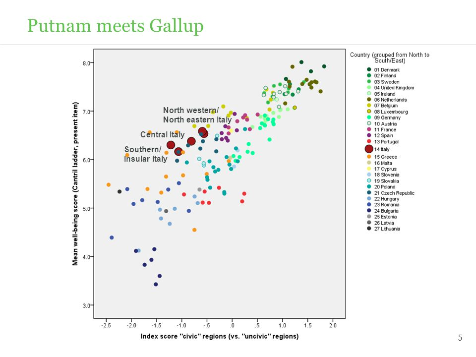5 Putnam meets Gallup Southern/ Insular Italy North western/ North eastern Italy Central Italy