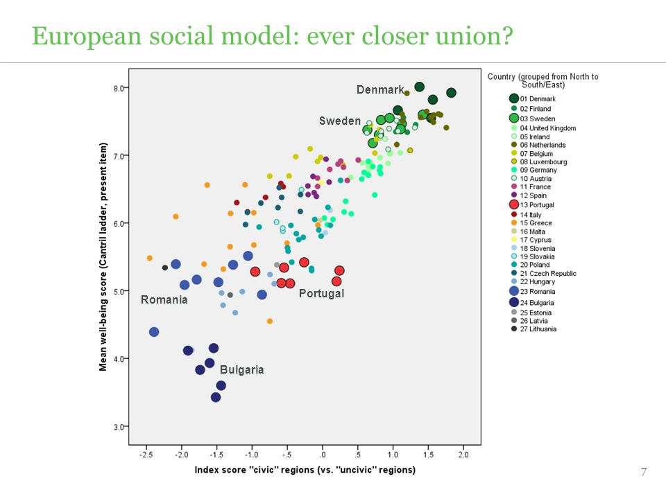 7 European social model: ever closer union Denmark Sweden Portugal Bulgaria Romania