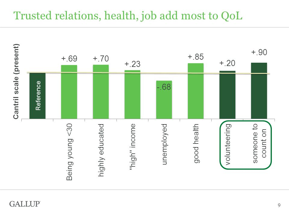 Trusted relations, health, job add most to QoL 9