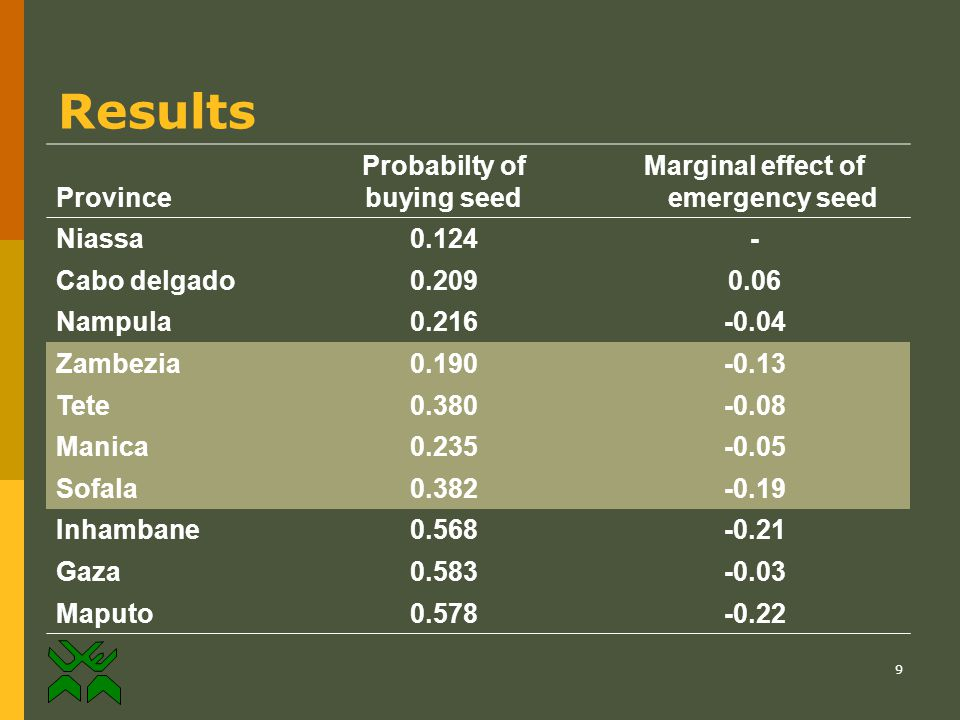 9 Results Province Probabilty of buying seed Marginal effect of emergency seed Niassa 0.124- Cabo delgado 0.2090.06 Nampula 0.216-0.04 Zambezia 0.190-