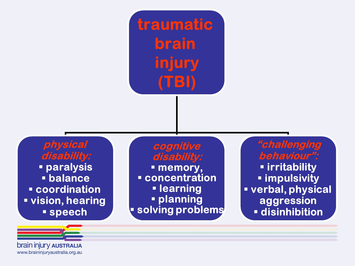 traumatic brain injury (TBI) physical disability: paralysis balance coordination vision, hearing speech cognitive disability: memory, concentration learning planning solving problems challenging behaviour : irritability impulsivity verbal, physical aggression disinhibition