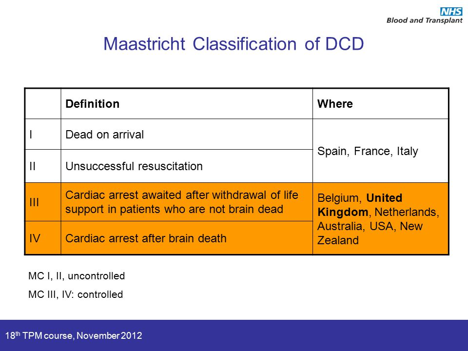 18 th TPM course, November 2012 Maastricht Classification of DCD DefinitionWhere IDead on arrival Spain, France, Italy IIUnsuccessful resuscitation III Cardiac arrest awaited after withdrawal of life support in patients who are not brain dead Belgium, United Kingdom, Netherlands, Australia, USA, New Zealand IVCardiac arrest after brain death MC I, II, uncontrolled MC III, IV: controlled