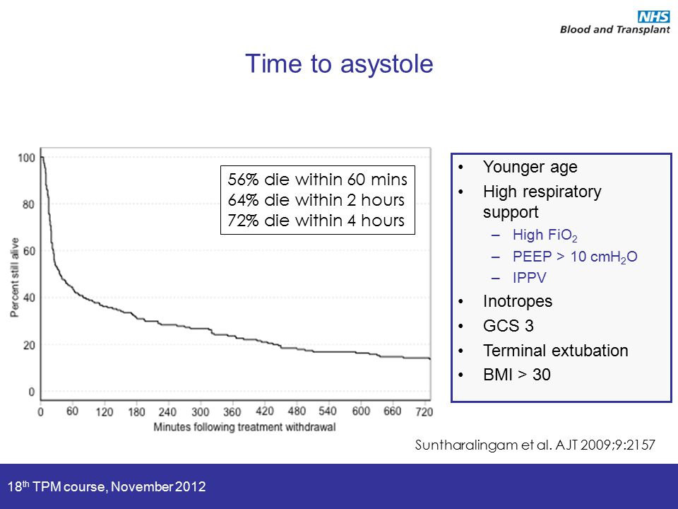 18 th TPM course, November 2012 Time to asystole 56% die within 60 mins 64% die within 2 hours 72% die within 4 hours Suntharalingam et al. AJT 2009;9