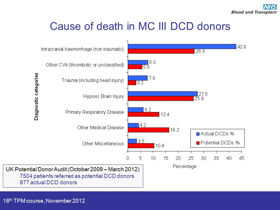 18 th TPM course, November 2012 Cause of death in MC III DCD donors UK Potential Donor Audit (October 2009 – March 2012) 7504 patients referred as pot