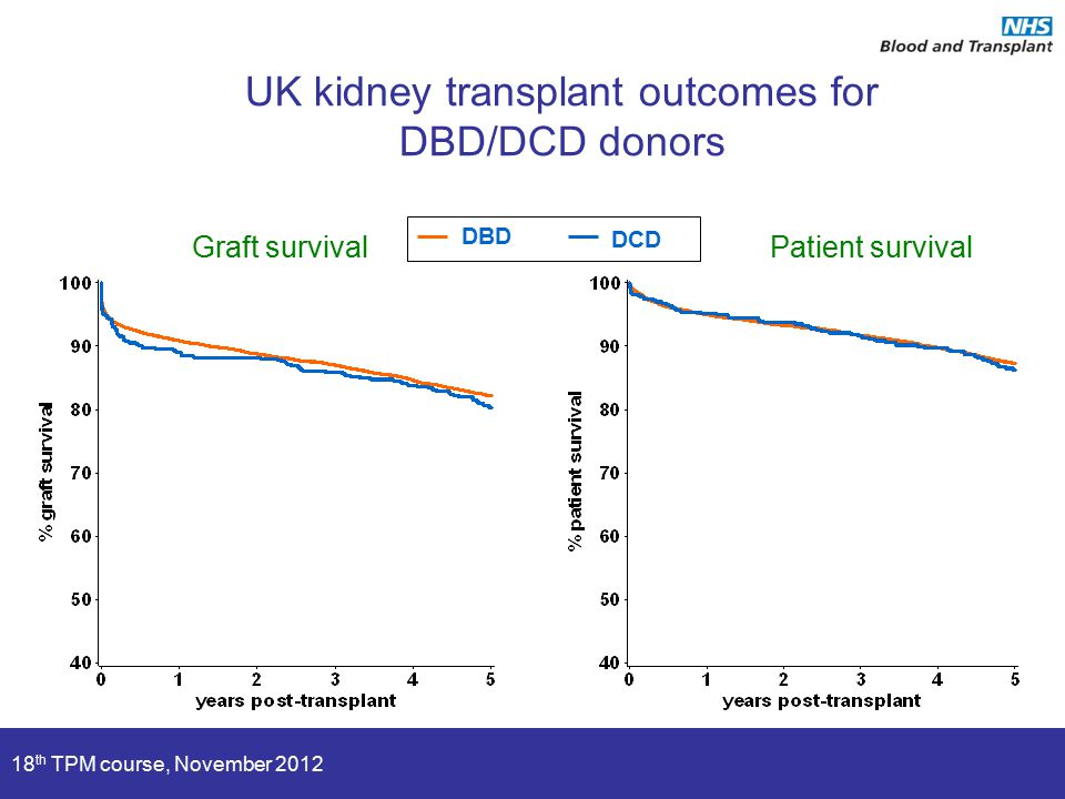 18 th TPM course, November 2012 UK kidney transplant outcomes for DBD/DCD donors Graft survival DCD DBD Patient survival