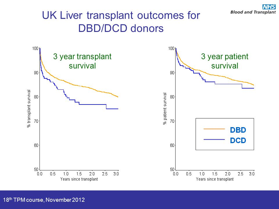 18 th TPM course, November 2012 3 year patient survival 3 year transplant survival UK Liver transplant outcomes for DBD/DCD donors