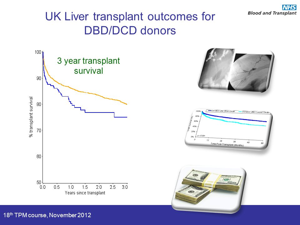 18 th TPM course, November 2012 3 year transplant survival UK Liver transplant outcomes for DBD/DCD donors
