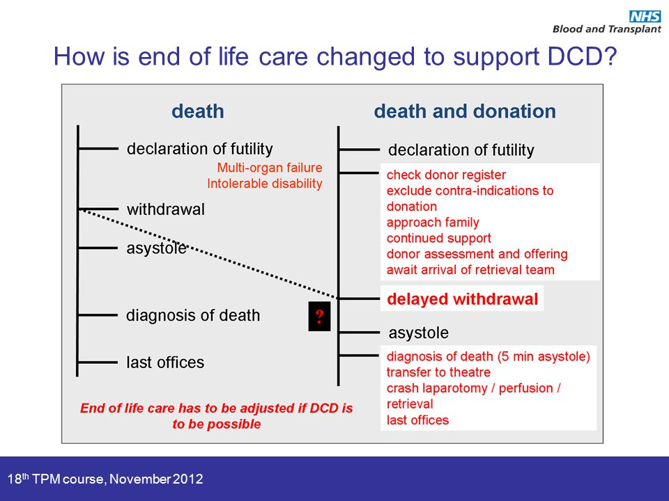 18 th TPM course, November 2012 How is end of life care changed to support DCD?
