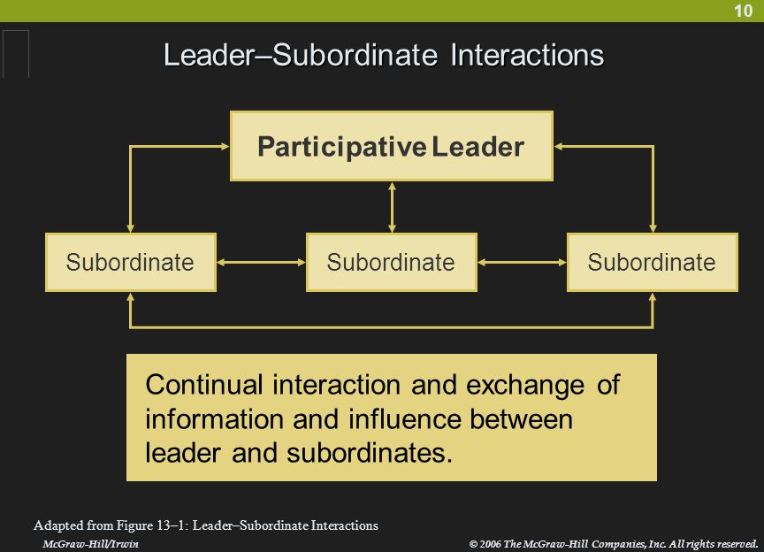 10 Leader–Subordinate Interactions McGraw-Hill/Irwin© 2006 The McGraw-Hill Companies, Inc. All rights reserved. Adapted from Figure 13–1: Leader–Subor
