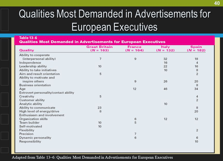40 Qualities Most Demanded in Advertisements for European Executives Adapted from Table 13–6: Qualities Most Demanded in Advertisements for European E
