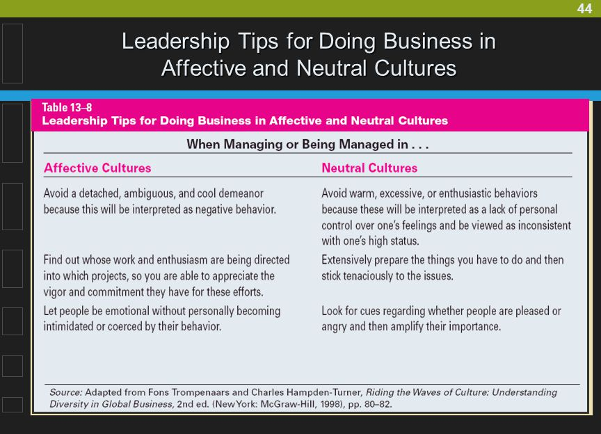 44 Leadership Tips for Doing Business in Affective and Neutral Cultures