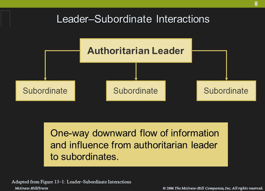 8 Leader–Subordinate Interactions McGraw-Hill/Irwin© 2006 The McGraw-Hill Companies, Inc. All rights reserved. Adapted from Figure 13–1: Leader–Subord
