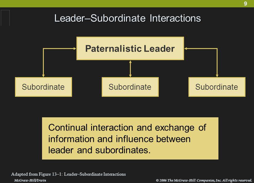 10 Leader–Subordinate Interactions McGraw-Hill/Irwin© 2006 The McGraw-Hill Companies, Inc.