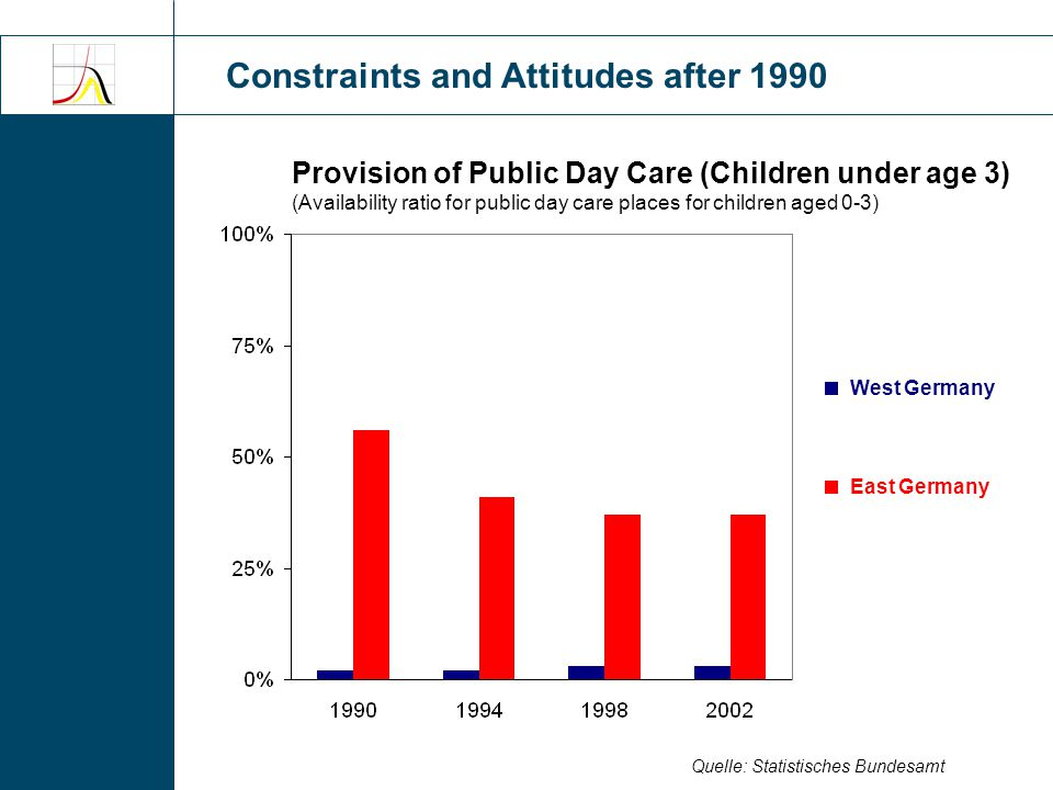 Constraints and Attitudes after 1990 Quelle: Statistisches Bundesamt Provision of Public Day Care (Children under age 3) (Availability ratio for public day care places for children aged 0-3) West Germany East Germany