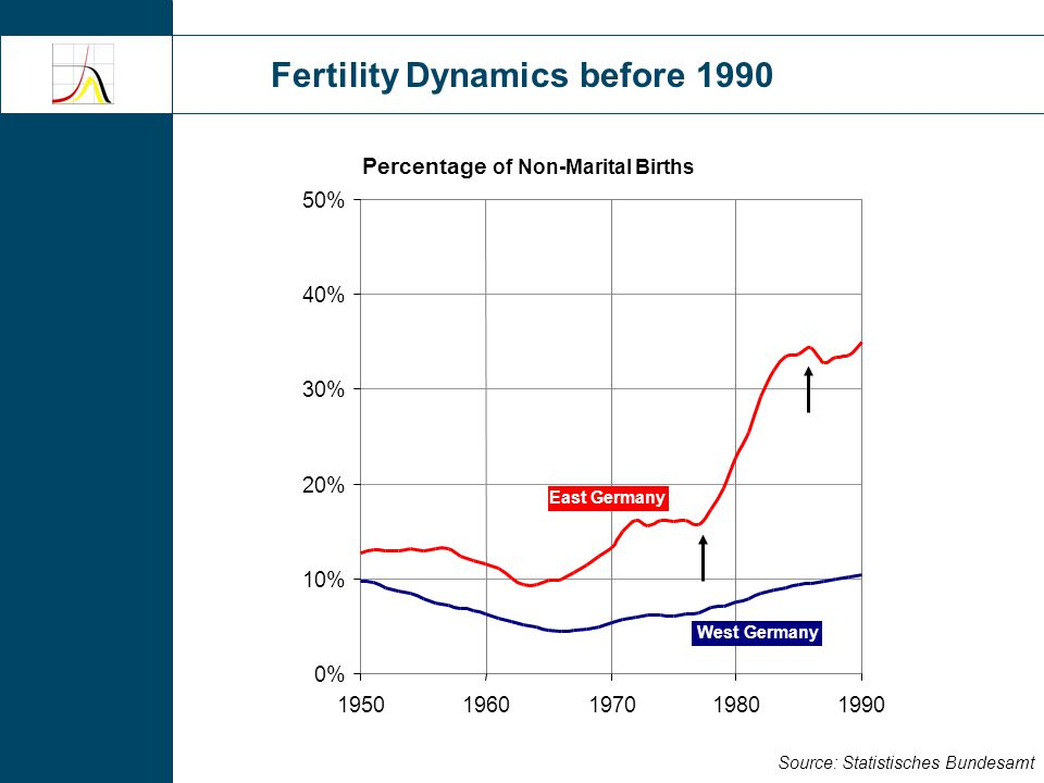 Fertility Dynamics before 1990 Source: Statistisches Bundesamt Percentage of Non-Marital Births 0% 10% 20% 30% 40% 50% 19501960197019801990 East Germany West Germany