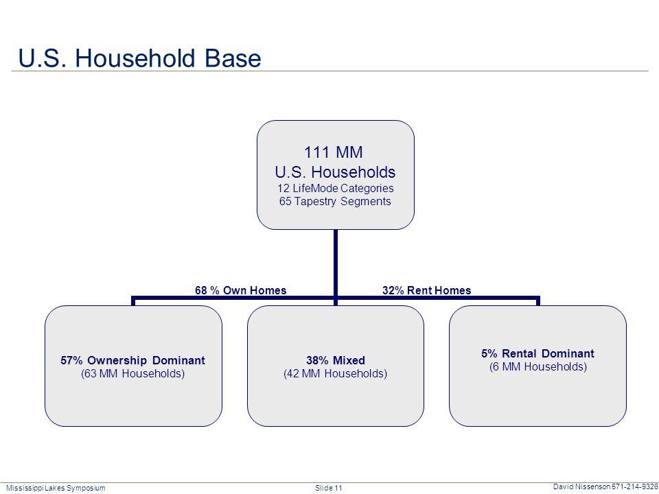 Mississippi Lakes Symposium Slide 11 David Nissenson 571-214-9326 68 % Own Homes32% Rent Homes U.S.