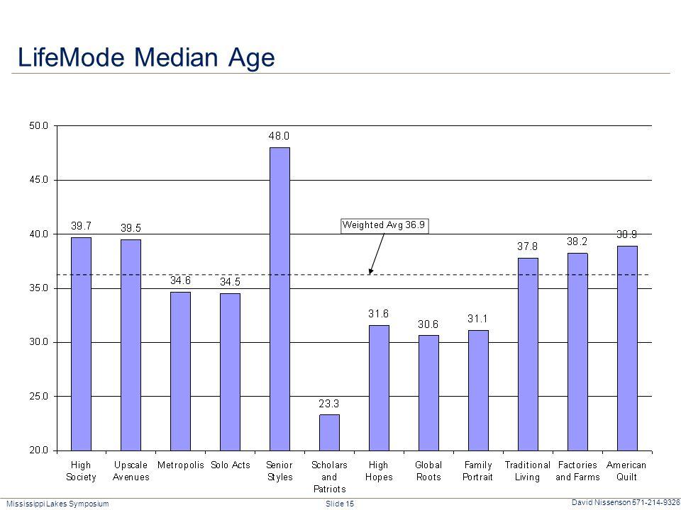 Mississippi Lakes Symposium Slide 15 David Nissenson 571-214-9326 LifeMode Median Age