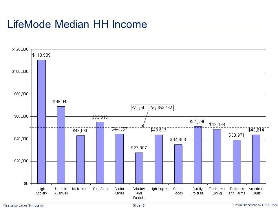 Mississippi Lakes Symposium Slide 16 David Nissenson 571-214-9326 LifeMode Median HH Income